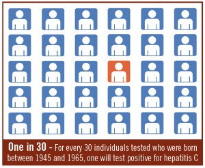 Hepatitis C Testing Recommended for All Baby Boomers